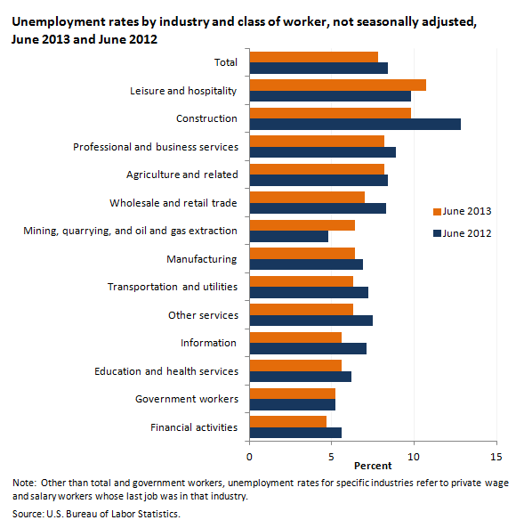 Leisure and hospitality has highest unemployment rate for Portant industriel