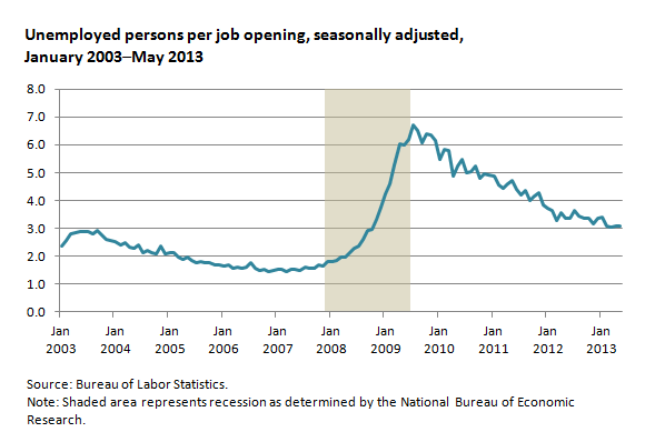 Unemployed persons per job opening, seasonally adjusted,  January 2003–May 2013