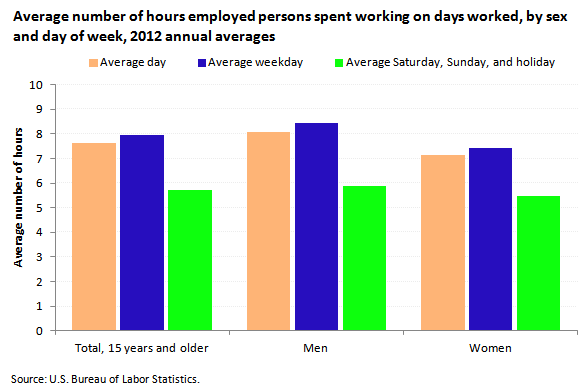 Time spent working in 2012 the economics daily u s for U s bureau of labor statistics