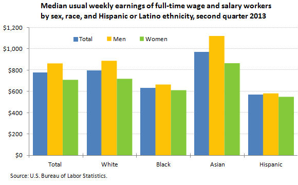 Median usual weekly earnings of full-time wage and salary workers by sex, race, and Hispanic or Latino ethnicity, second quarter 2013