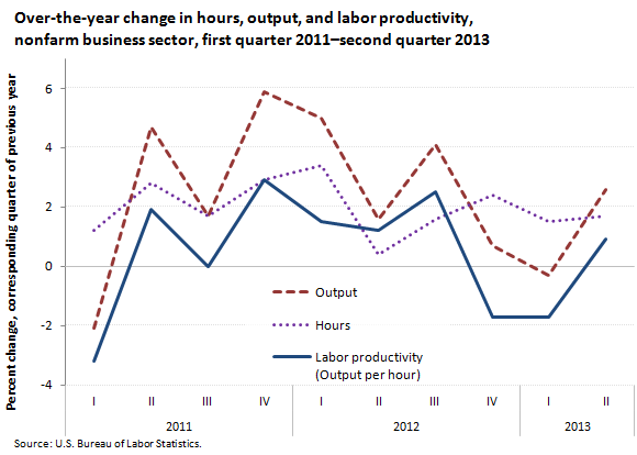 Over-the-year change in hours, output, and labor productivity, nonfarm business sector, first quarter 2011–second quarter 2013