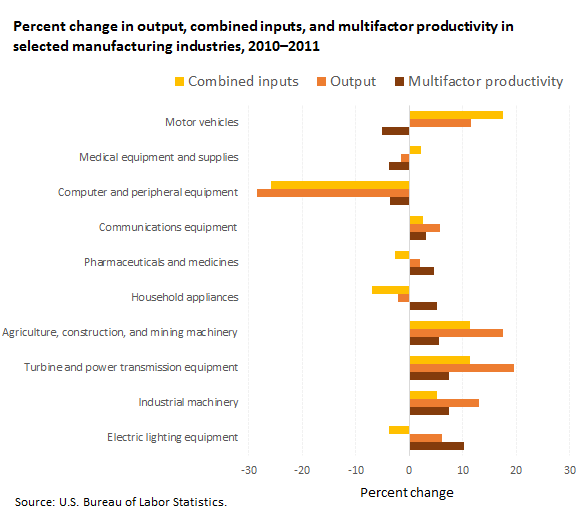 Industry multifactor productivity and related data, percent change, 2010-2011