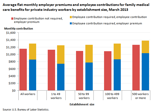Employer premiums and employee contributions for family ...