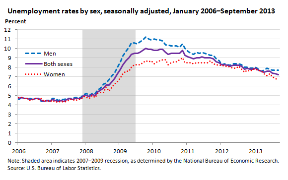 Unemployment rates by sex, seasonally adjusted, January 2006–August 2013