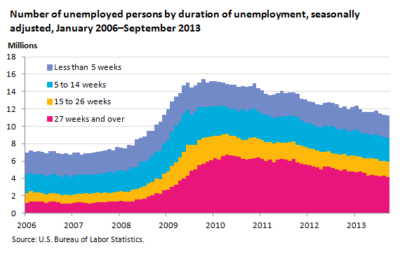 Number of unemployed persons by duration of unemployment, seasonally adjusted, January 2006–September 2013
