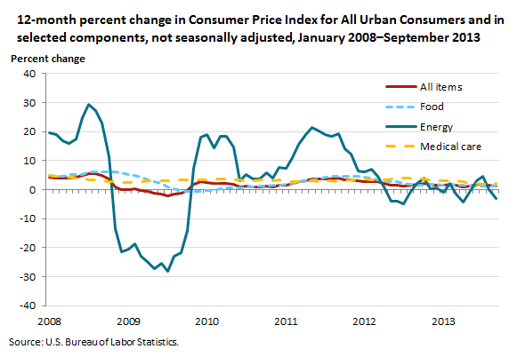 12-month percent change in Consumer Price Index for All Urban Consumers and in selected components, not seasonally adjusted, January 2008–September 2013
