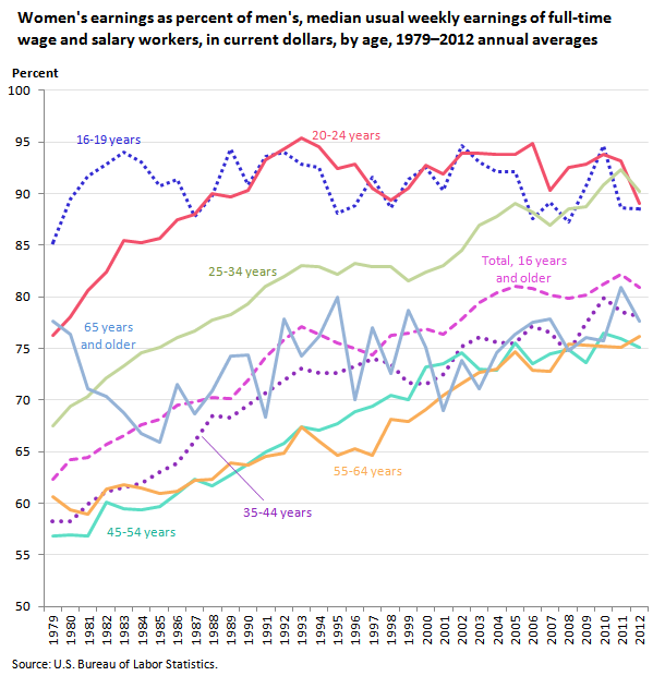 Womens earnings as percent of mens, median usual weekly earnings of full-time wage and salary workers, in current dollars, by age, 1979 to 2012