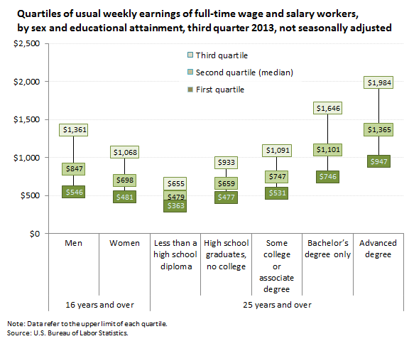 Quartiles of usual weekly earnings of full-time wage and salary workers,