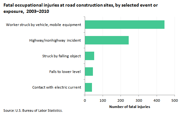 Fatal occupational injuries at road construction sites, by selected event or exposure, 2003–2010
