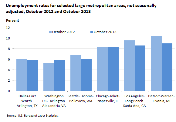Unemployment rates for selected large metropolitan areas, not seasonally adjusted, October 2012 and October 2013