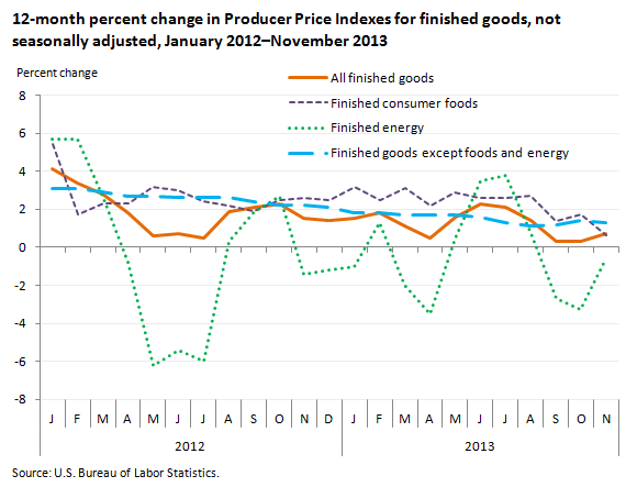 12-month percent change in Producer Price Indexes for finished goods, not seasonally adjusted, January 2012–November 2013