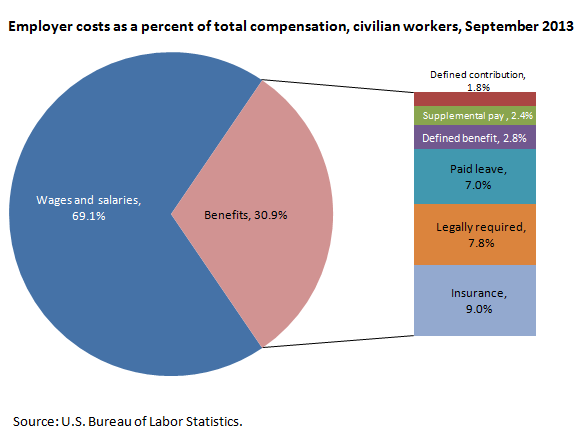 Employer costs as a percent of total compensation, civilian workers, September 2013