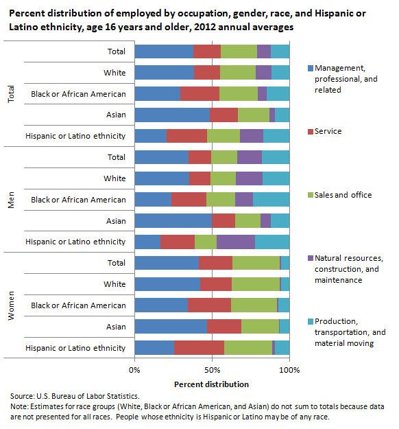 Percent distribution of employed by occupation, gender, race, and Hispanic or Latino ethnicity, age 16 years and older, 2012 annual averages