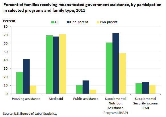 Percent of families receiving means-tested government assistance, by participation in selected programs and family type, 2011