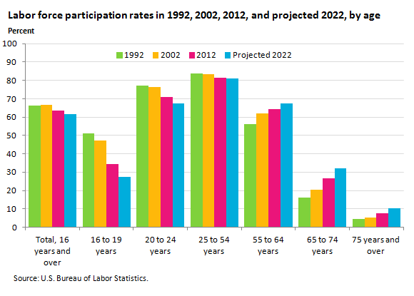 Labor force participation projected to fall for people for Bureau of labor statistics