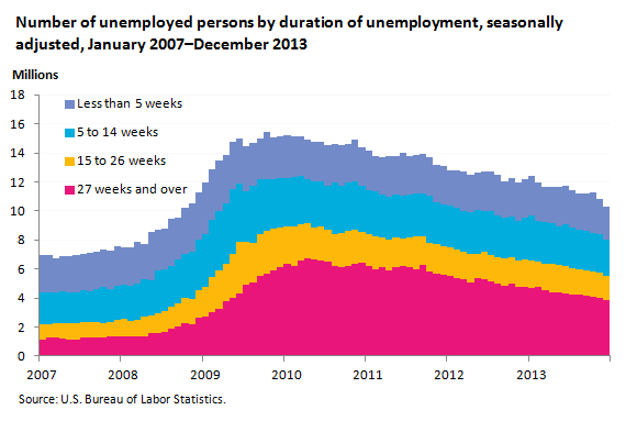 Unemployed persons by duration of unemployment, seasonally adjusted, December 2013