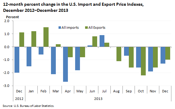12-month percent change in the U.S. Import and Export Price Indexes,