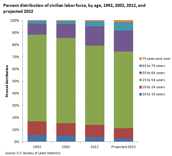 Percent distribution of civilian labor force, by age, 1992, 2002, 2012, and projected 2022