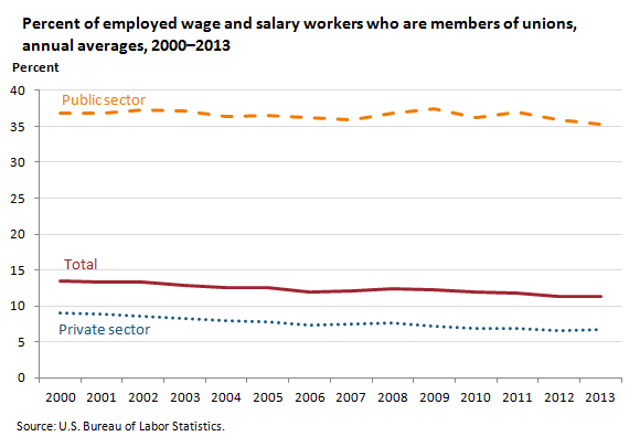 Percent of employed wage and salary workers who are members of unions, annual averages, 2000–2013