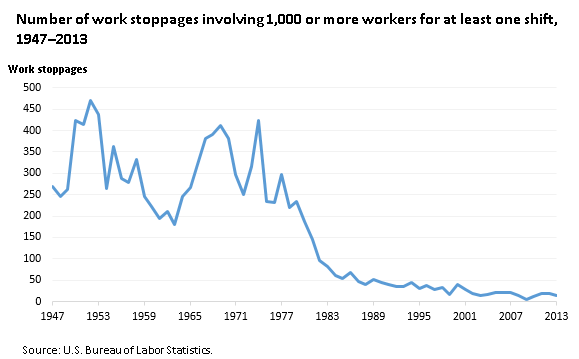 Number of work stoppages involving 1,000 or more workers for at least one shift, 1947-2013