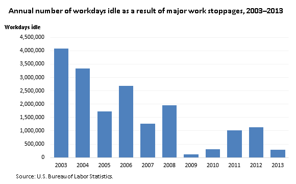 Annual number of workdays idle as a result of major work stoppages, 2003–2013