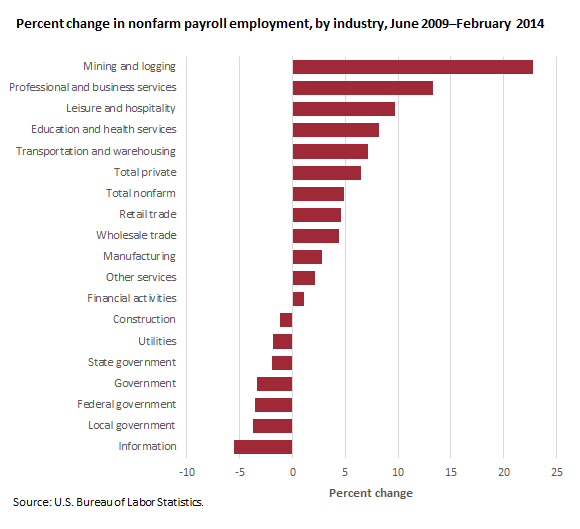 Percent change in nonfarm payroll employment, by industry, June 2009–February 2014
