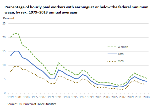 Percentage of hourly paid workers with earnings at or below the federal minimum wage, by sex, 1979–2013 annual averages