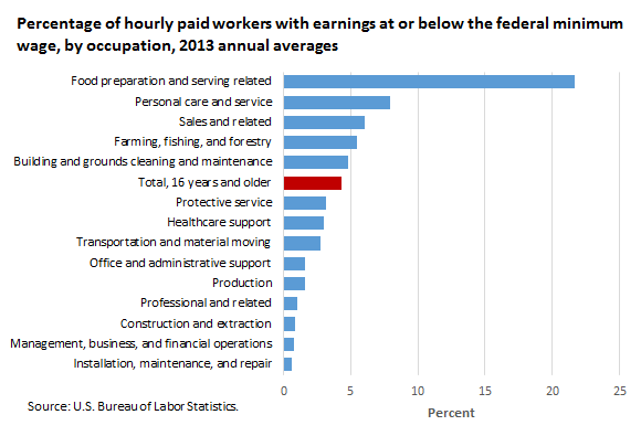 Percentage of hourly paid workers with earnings at or below the federal minimum wage, by occupation, 2013 annual averages