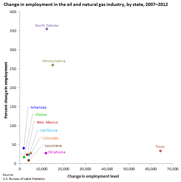 Colorado Oil And Gas News: Employment Changes In The Oil And Natural Gas Industry, By