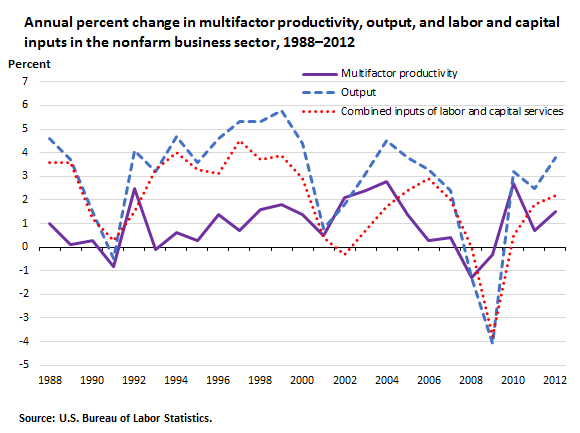 Annual percent change in multifactor productivity, output, and labor and capital inputs in the nonfarm business sector, 1988–2012