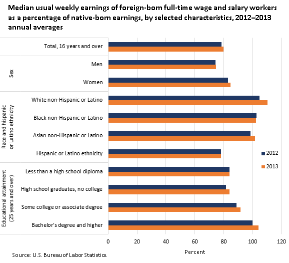 Median usual weekly earnings of foreign-born full-time wage and salary workers as a percentage of native-born earnings, by selected characteristics, 2012-2013 annual averages