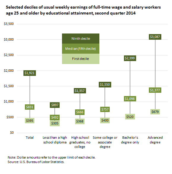 Selected deciles of usual weekly earnings of full-time wage and salary workers age 25 and older by educational attainment, second quarter 2014
