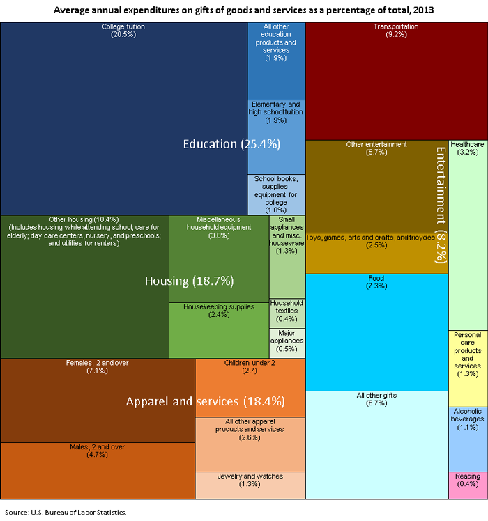 Average Annual Expenditures On Gifts Of Goods And Services