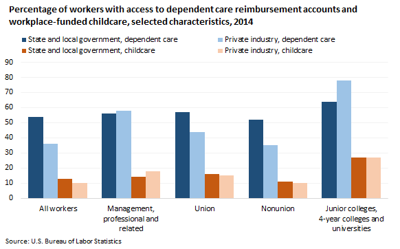 Percentage of workers with access to dependent care reimbursement accounts and workplace-funded childcare, selected characteristics, 2014