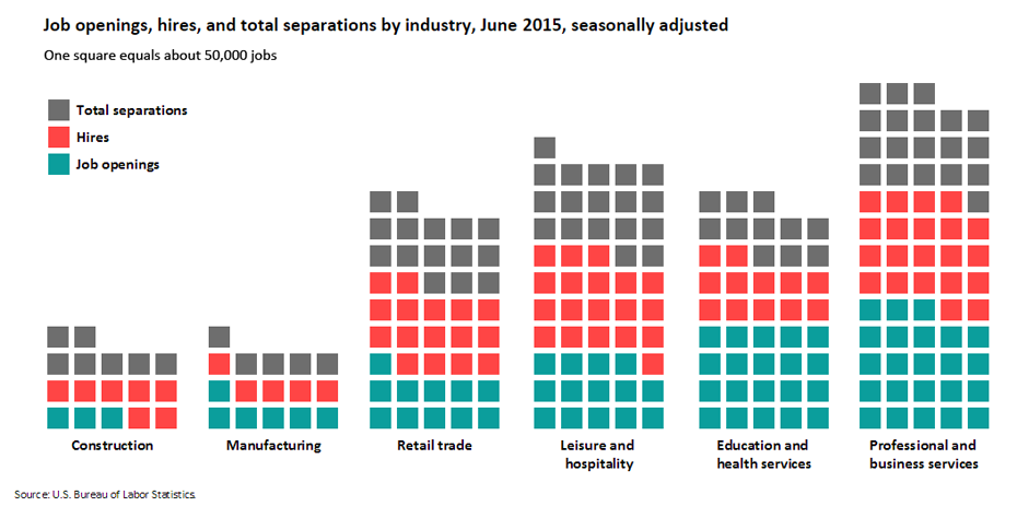 Job openings, hires, and total separations by industry, June 2015, seasonally adjusted