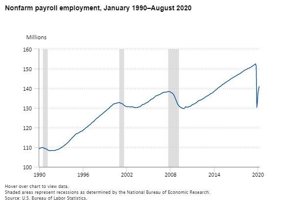 Current Employment Statistics - CES (National) : U.S. Bureau of Labor Statistics