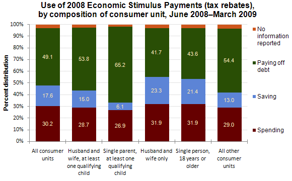 Use of 2008 Economic Stimulus Payments (tax rebates), by composition of consumer unit, June 2008–March 2009
