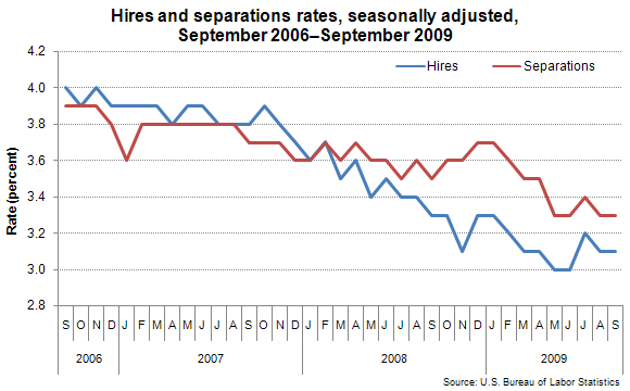 Hires and separations rates, seasonally adjusted, September 2006–September 2009