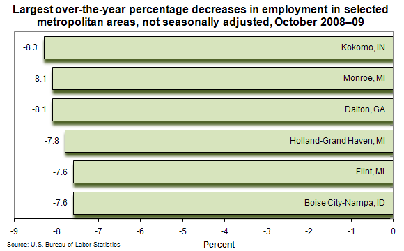 Largest over-the-year percentage decreases in employment in selected metropolitan areas, not seasonally adjusted, October 2008–09