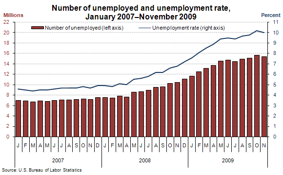 Number of unemployed and unemployment rate, January 2007–November 2009