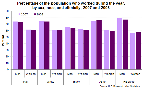Percentage of the population who worked during the year, by sex, race, and ethnicity, 2007 and 2008