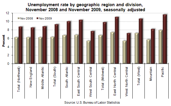 Unemployment rate by geographic region and division, November 2008 and November 2009, seasonally adjusted