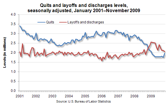 Quits and layoffs and discharges levels, seasonally adjusted, January 2001–November 2009