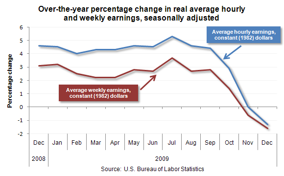 Over-the-year percentage change in real average hourly and weekly earnings, seasonally adjusted