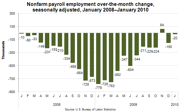 Nonfarm payroll employment over-the-month change, seasonally adjusted, January 2008–January 2010