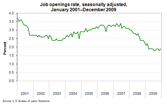Job openings rate, seasonally adjusted, January 2001–December 2009
