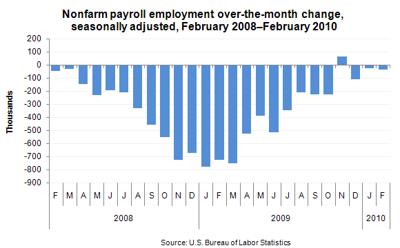 Nonfarm payroll employment over-the-month change, seasonally adjusted, February 2008–February 2010