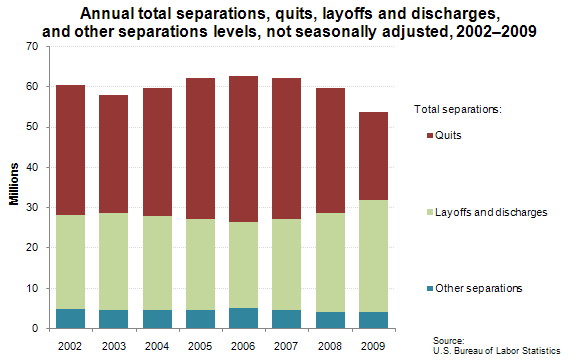 Annual total separations, quits, layoffs and discharges, 