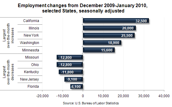 Employment changes from December 2009-January 2010, selected States, seasonally adjusted