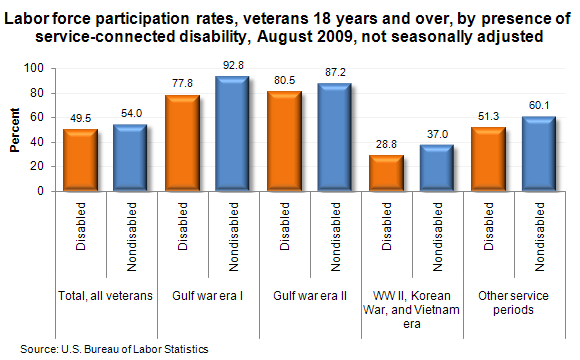 Labor force participation rates, veterans 18 years and over, by presence of service-connected disability, August 2009, not seasonally adjusted